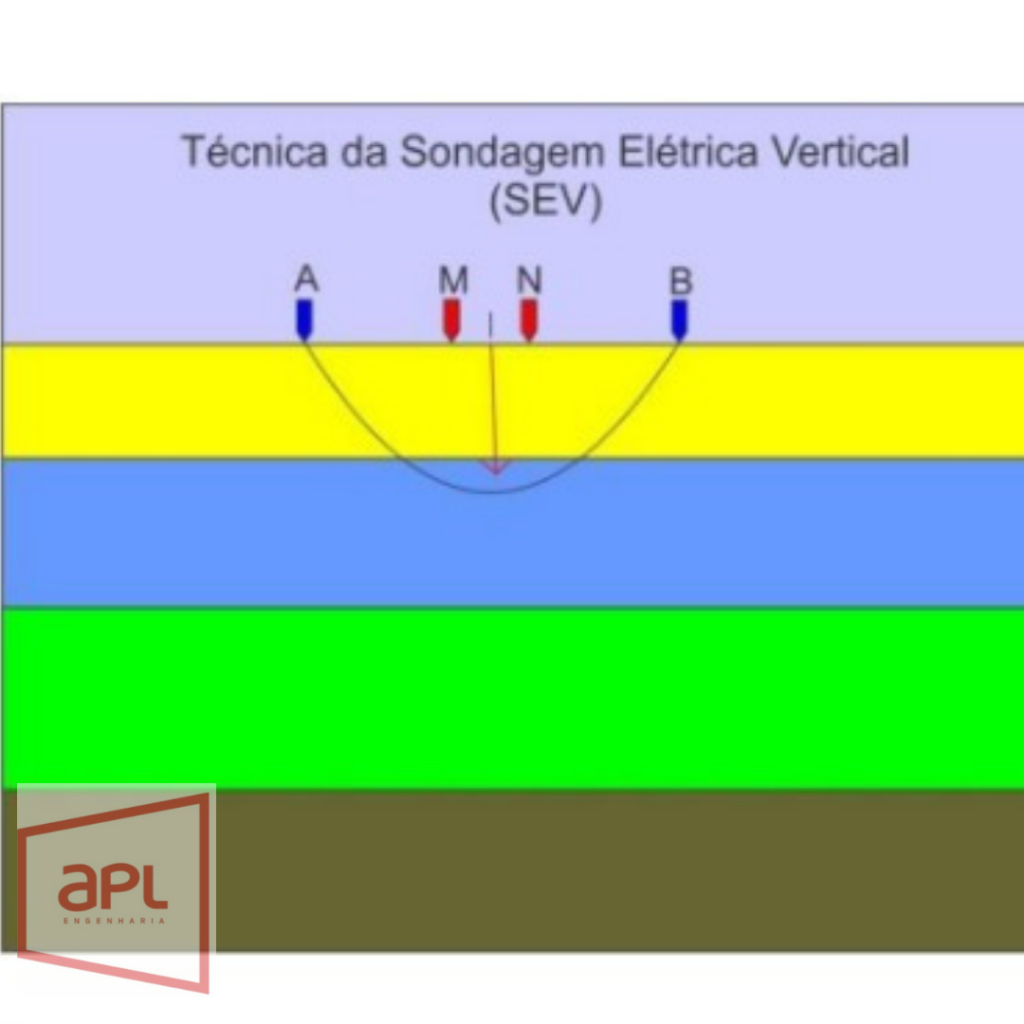 Sondagem elétrica vertical