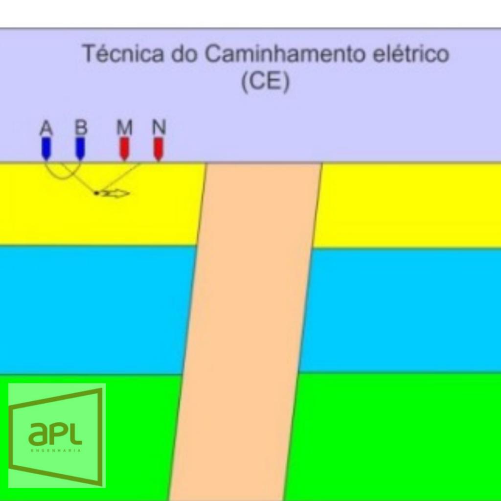 Caminhamento Elétrico
