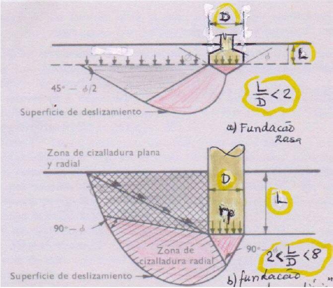 Fundação rasa (L/D < 2) e fundação intermediária (2 < L/D < 8)